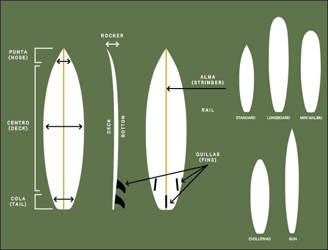 PARTES-TABLAS-surf